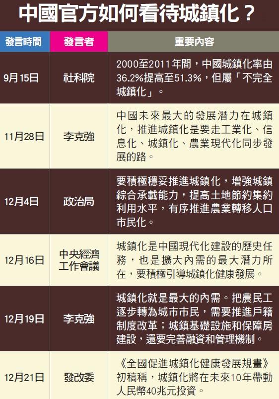 中國官方看待城鎮化