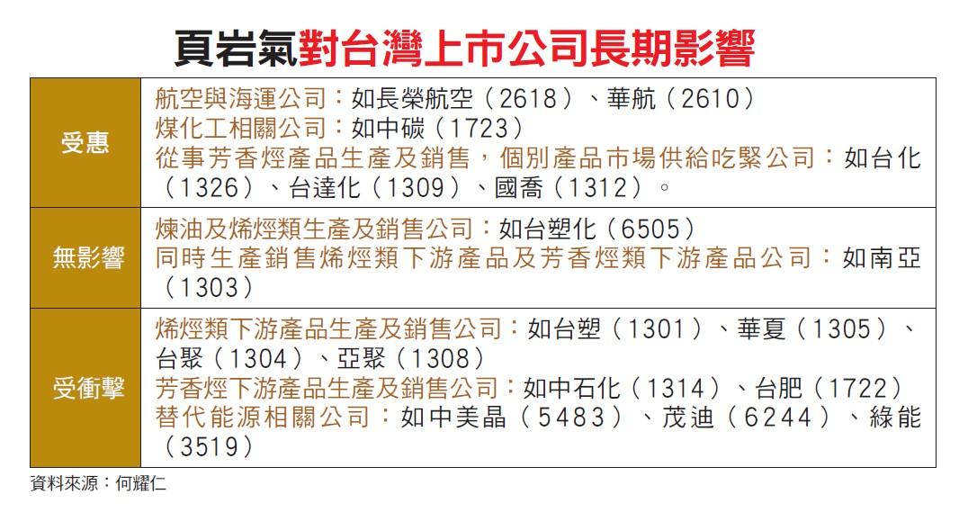 頁岩氣對台灣產業影響