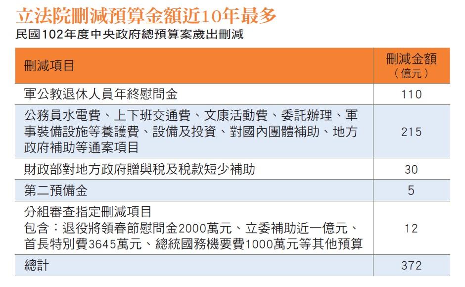 立法院刪減預算金額近10年最多 民國102年度中央政府