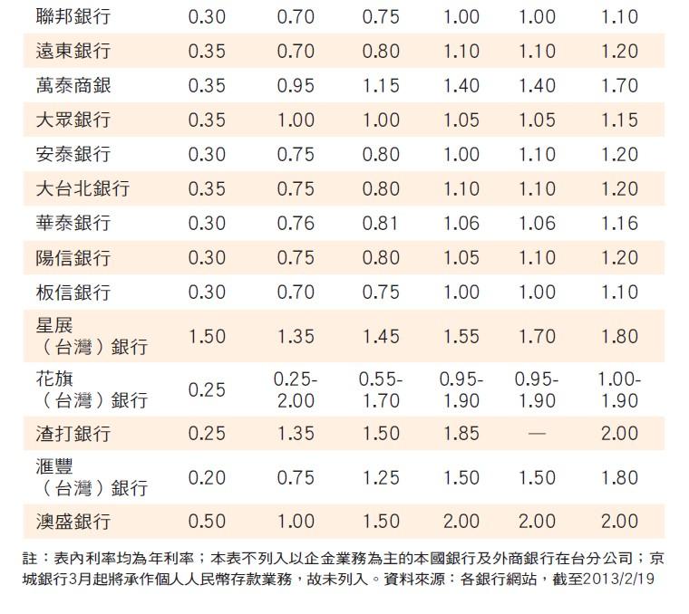 人民幣存款利率