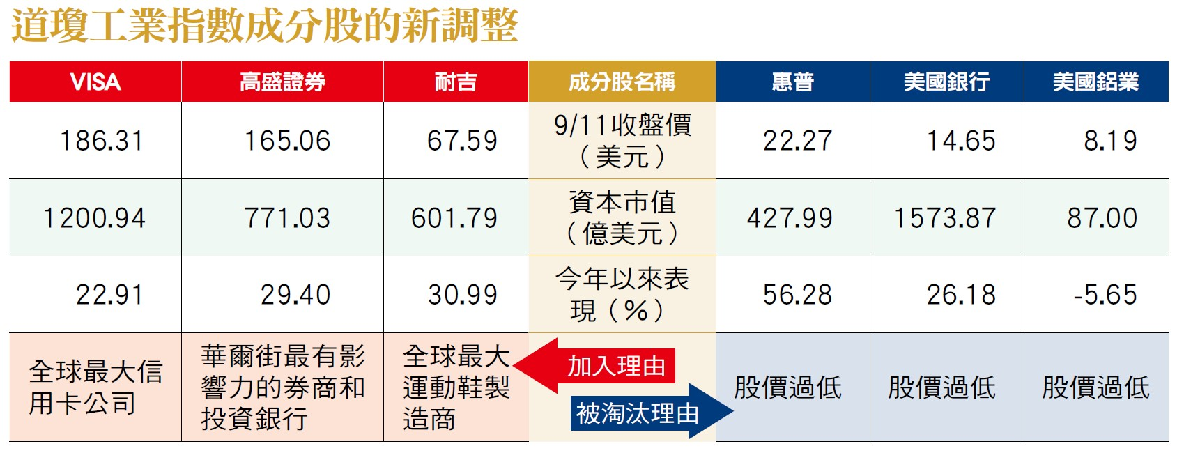 道瓊工業指數