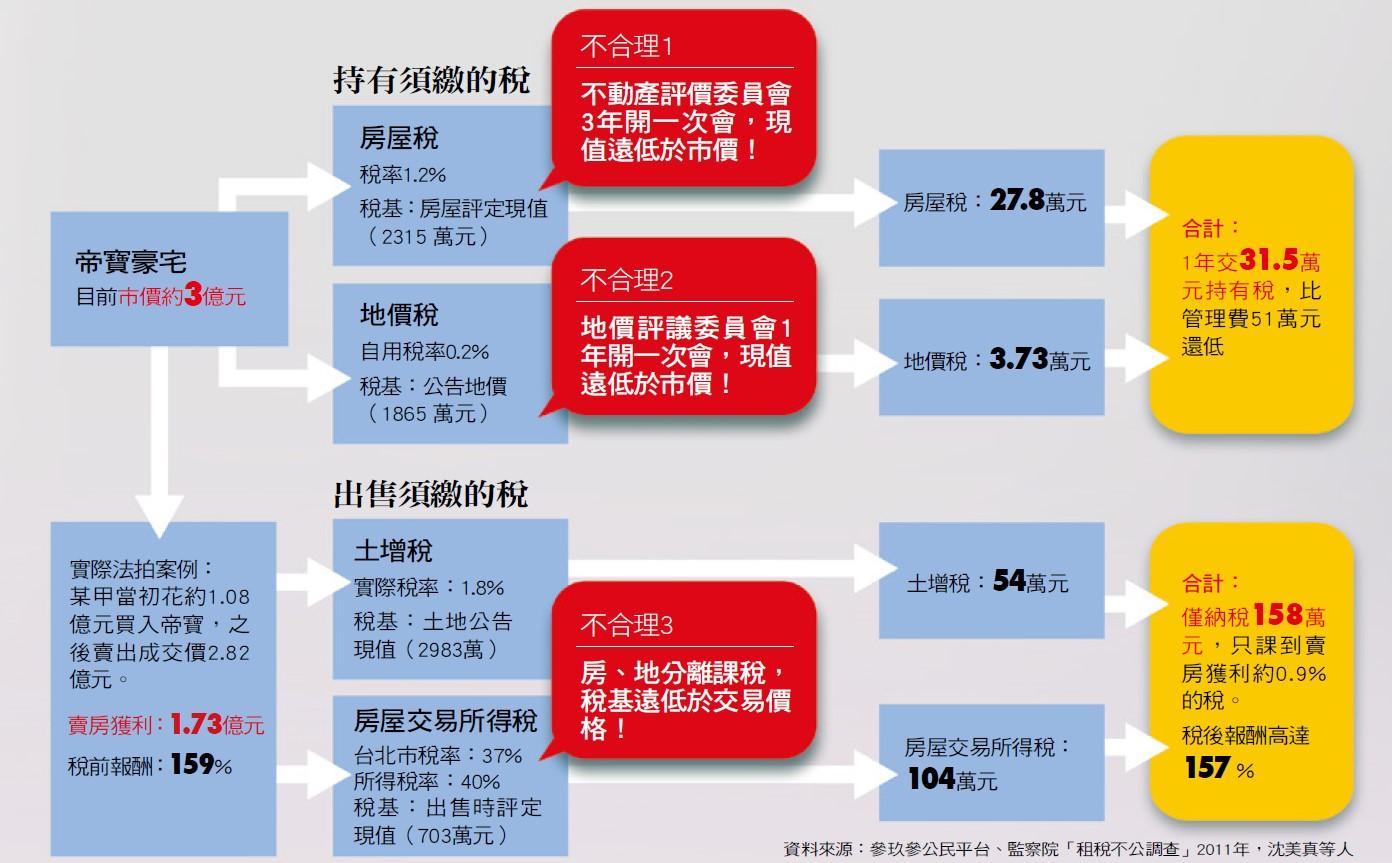 房地產課稅
