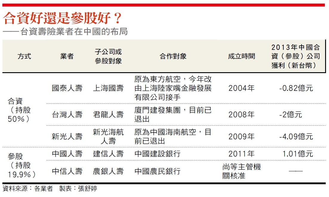 台資壽險業在中國佈局表
