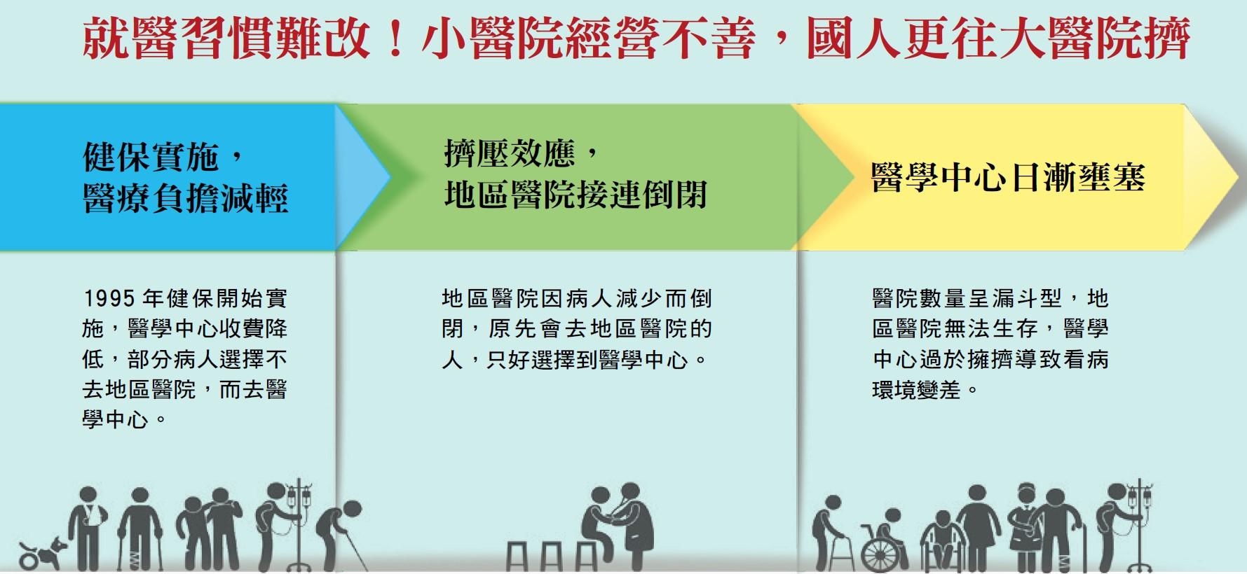 台灣醫療問題