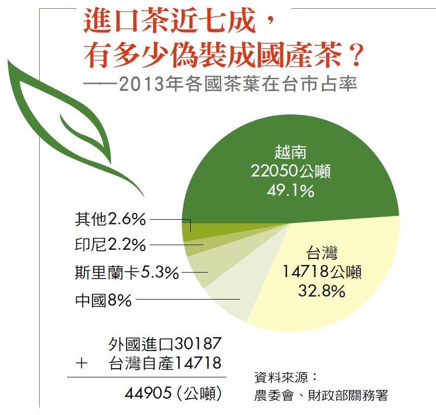 2013年各國茶葉在台市占率
