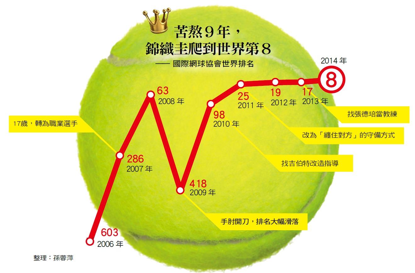 錦織圭國際網球協會世界排名