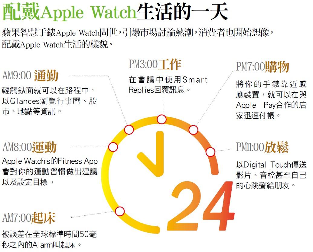 配戴Apple Watch的一天