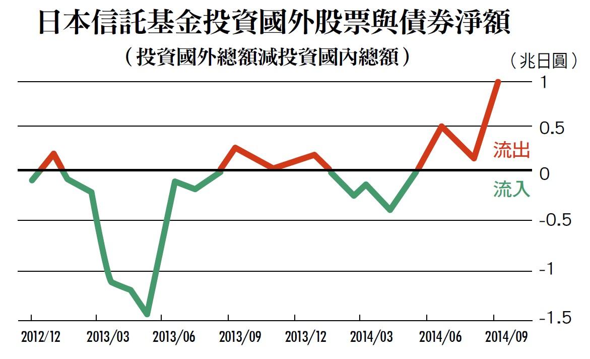 日本信託基金投資國外股票與債券淨額