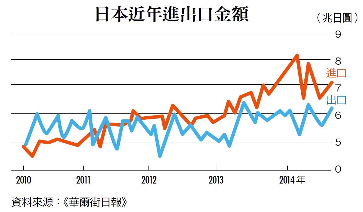 日本近年進出口金額
