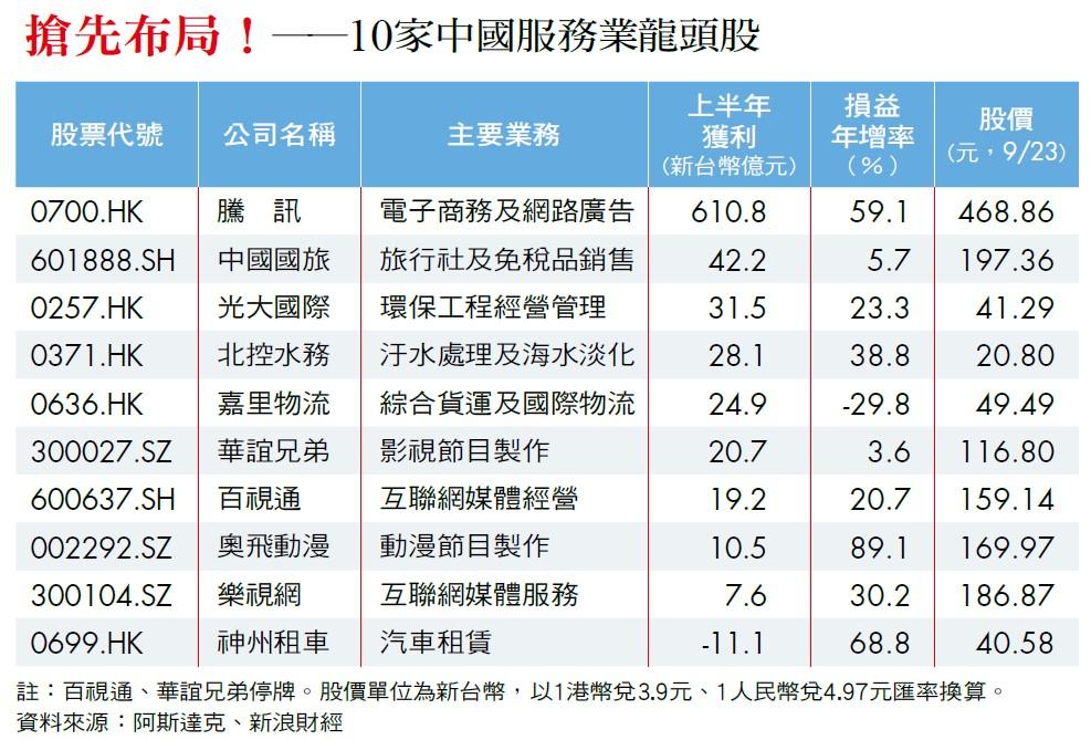 10家中國服務業龍頭股