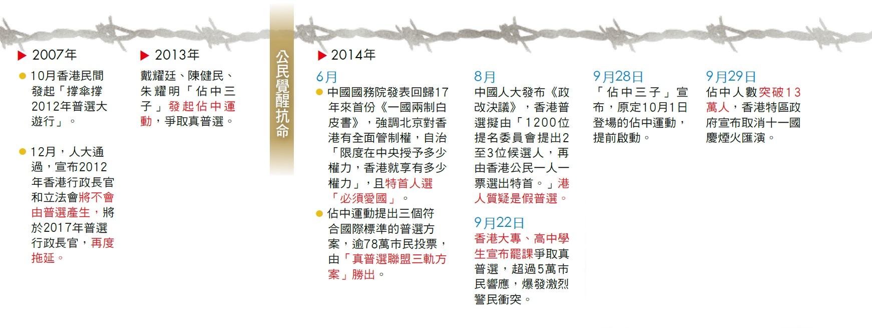 香港爭普選30年大事紀