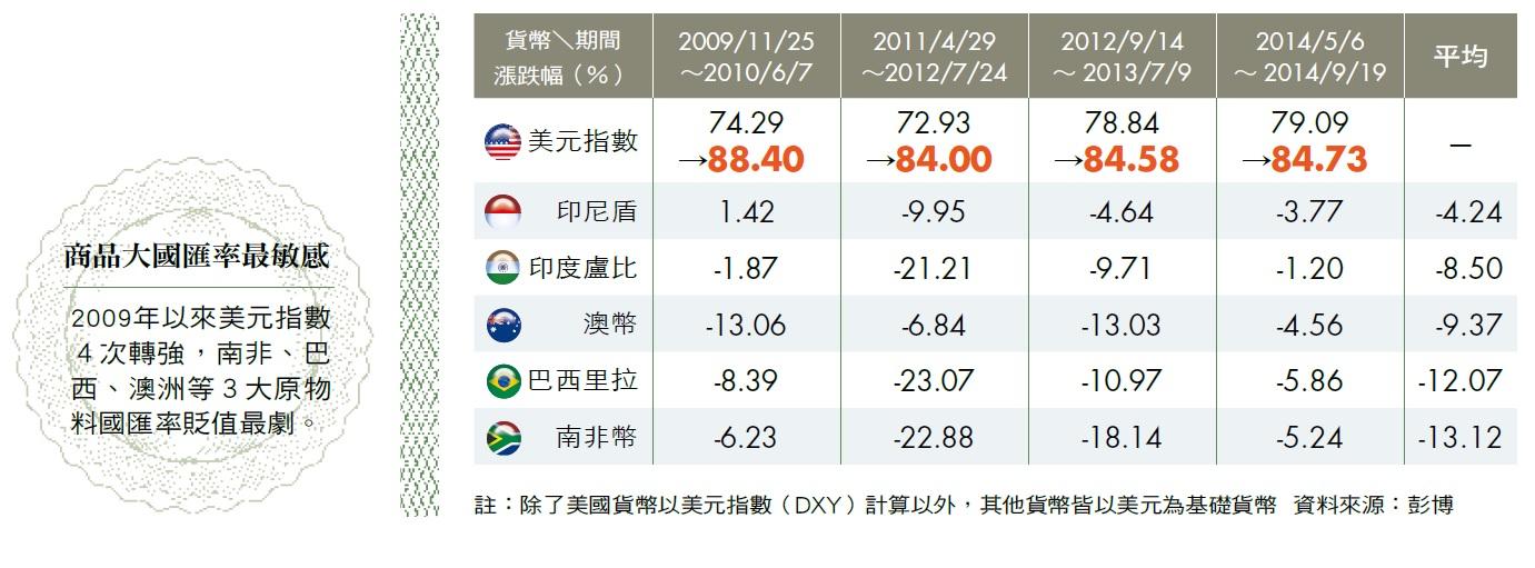 商品大國匯率表