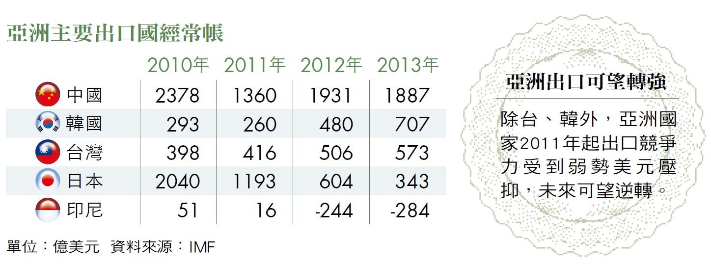 亞洲主要出口國經常報