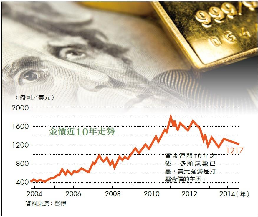 黃金近年跌幅
