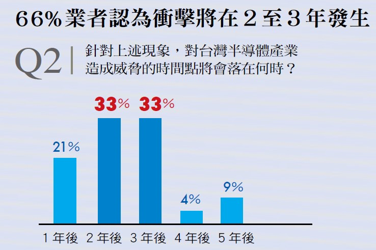 中國對台灣半導體造成威脅