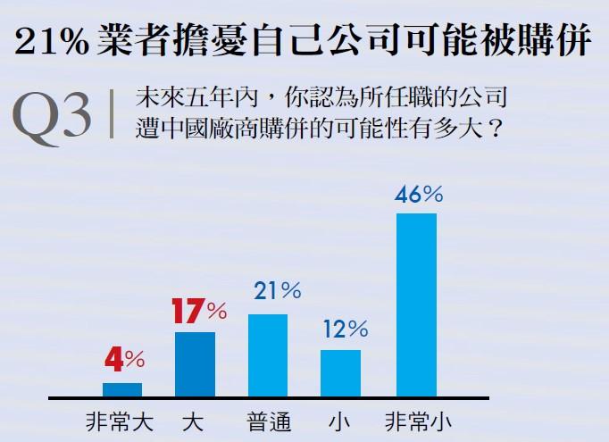 台灣半導體業者的擔憂