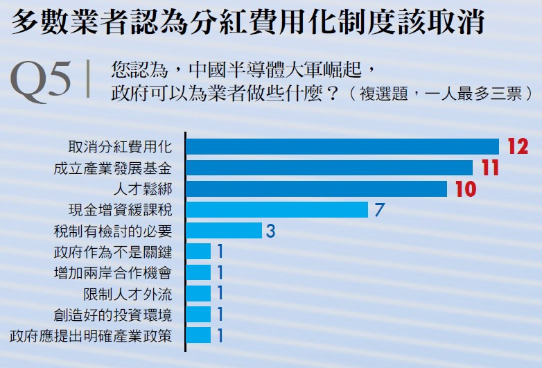 台灣半導體業者對政府政策期待