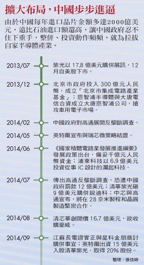 中國拉拔半導體產業