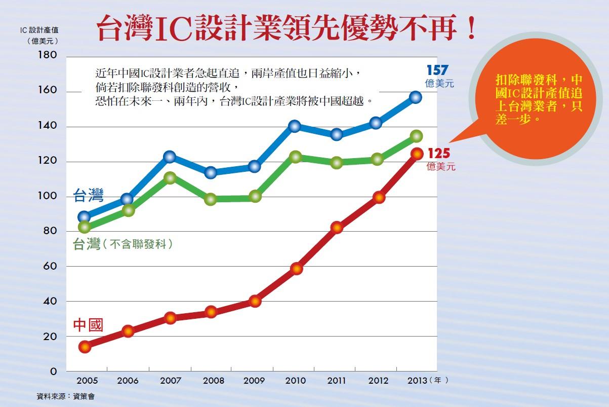 台灣IC設計業領先優勢不再