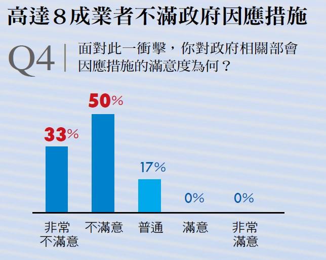 台灣半導體業者不滿政府因應措施