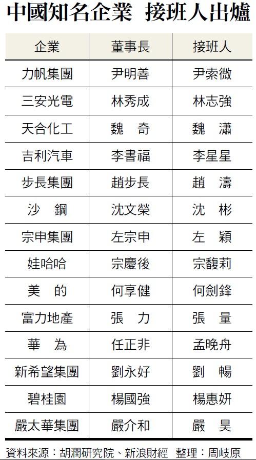 中國負二代