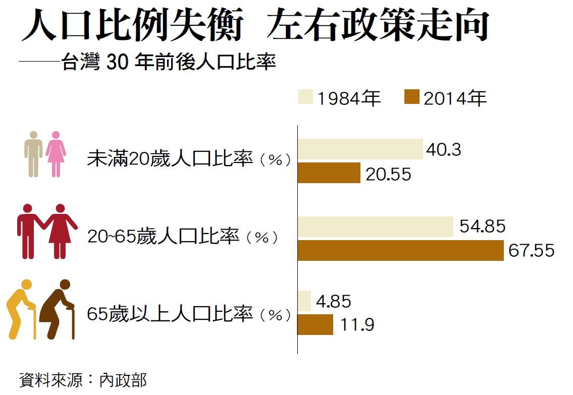 台灣人口比例