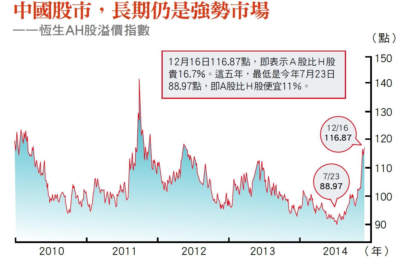 中國A股分析