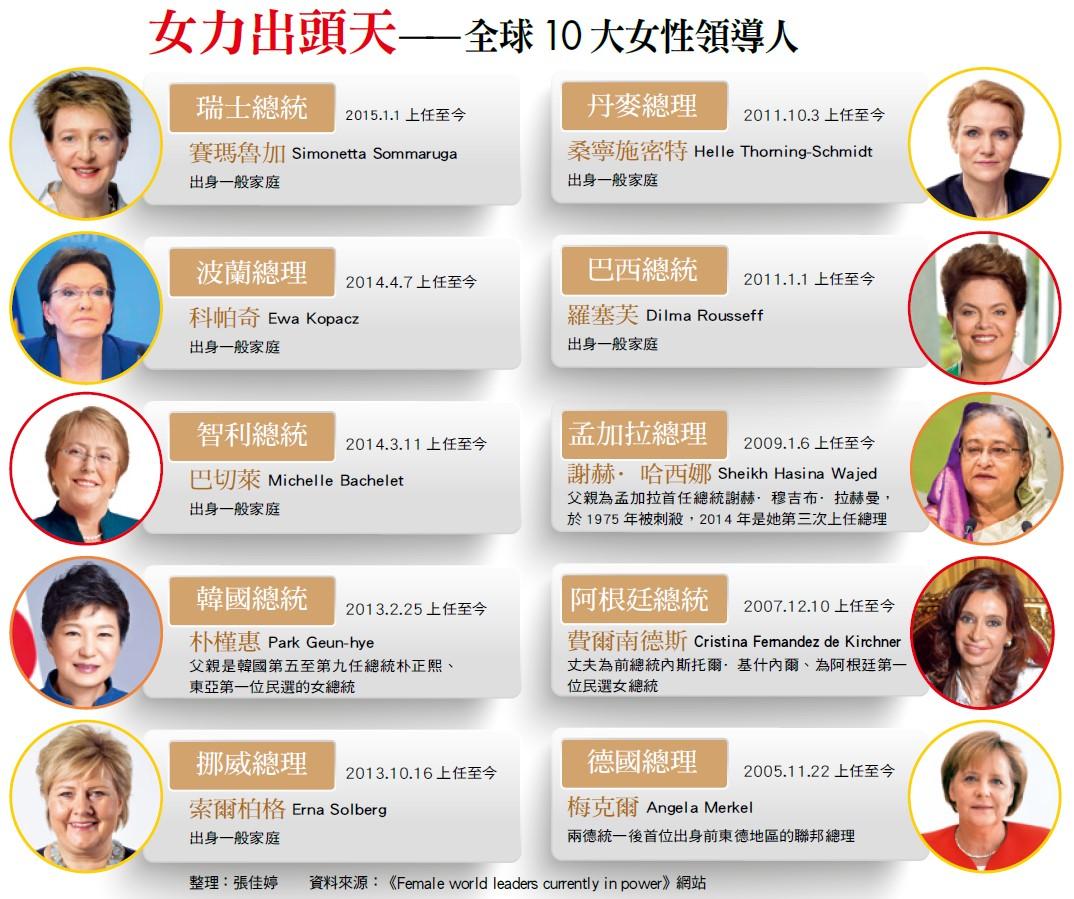 女力出頭天全球10大女性領導人