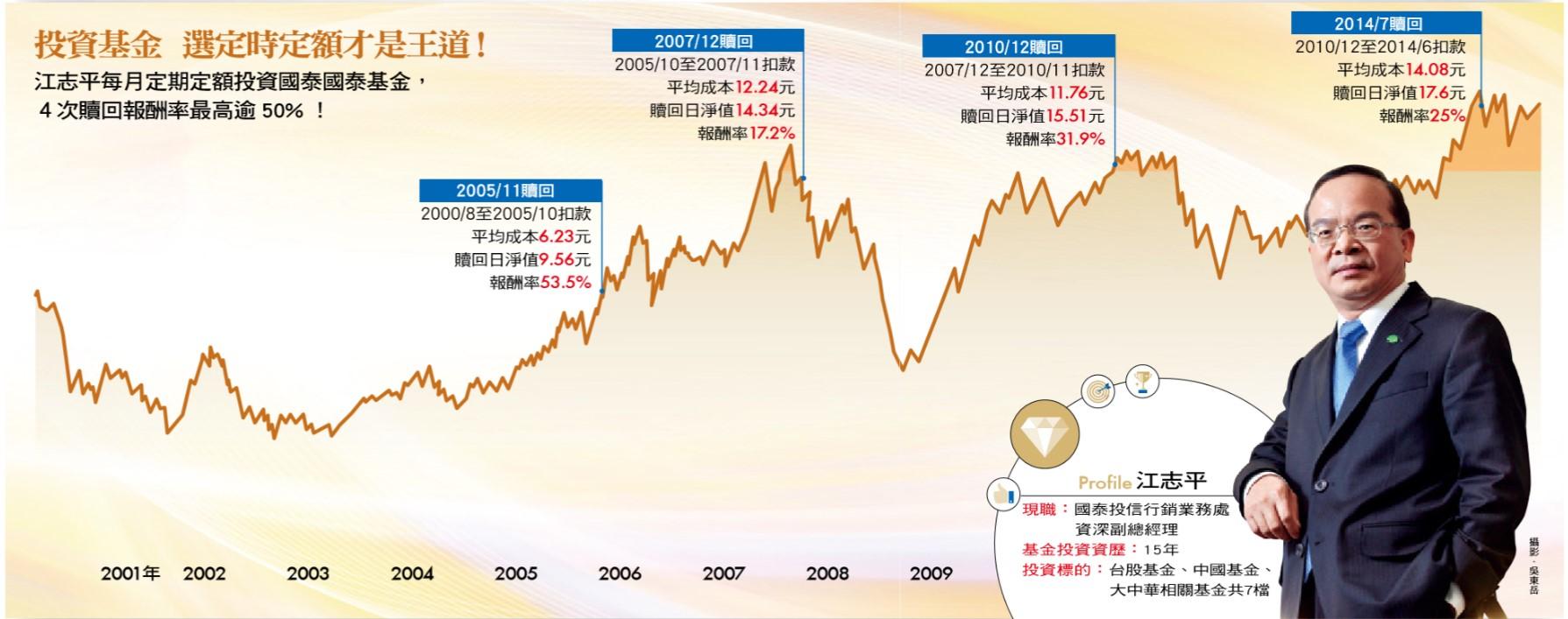 江志平每月定期定額投資國泰基金