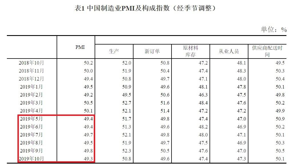 中國PMI