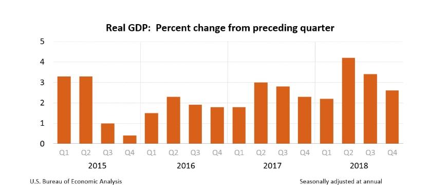 美國GDP