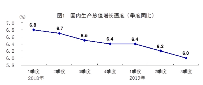 中國GDP