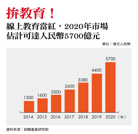 中國經濟發展