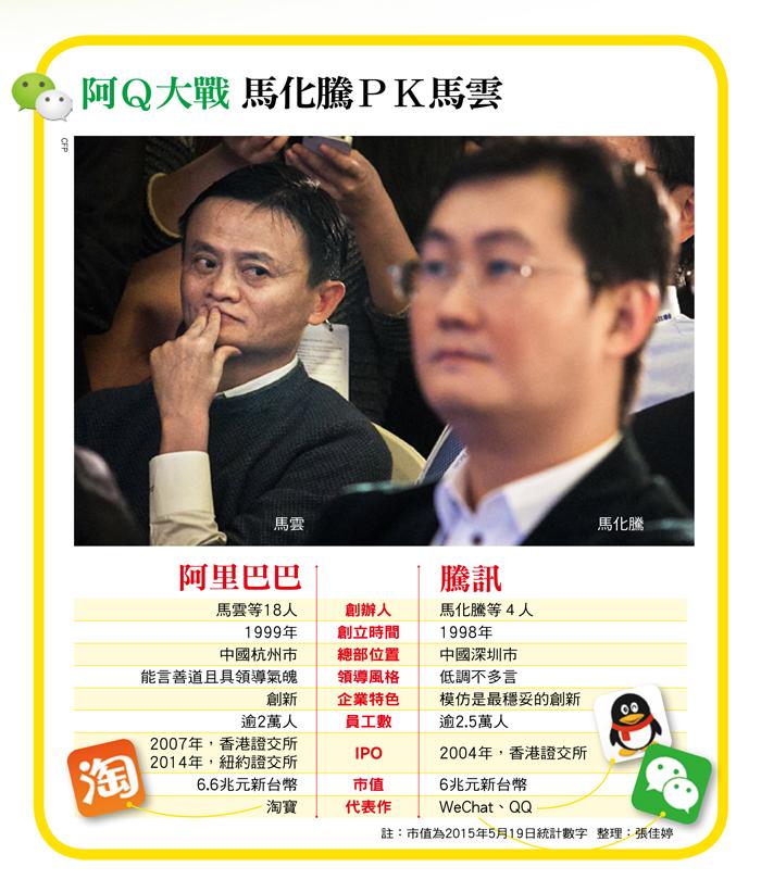 中國互聯網競爭