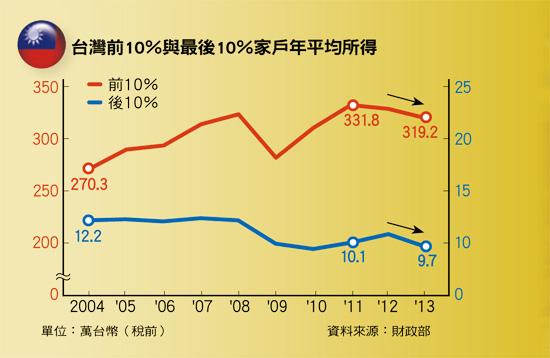 台灣平均所得