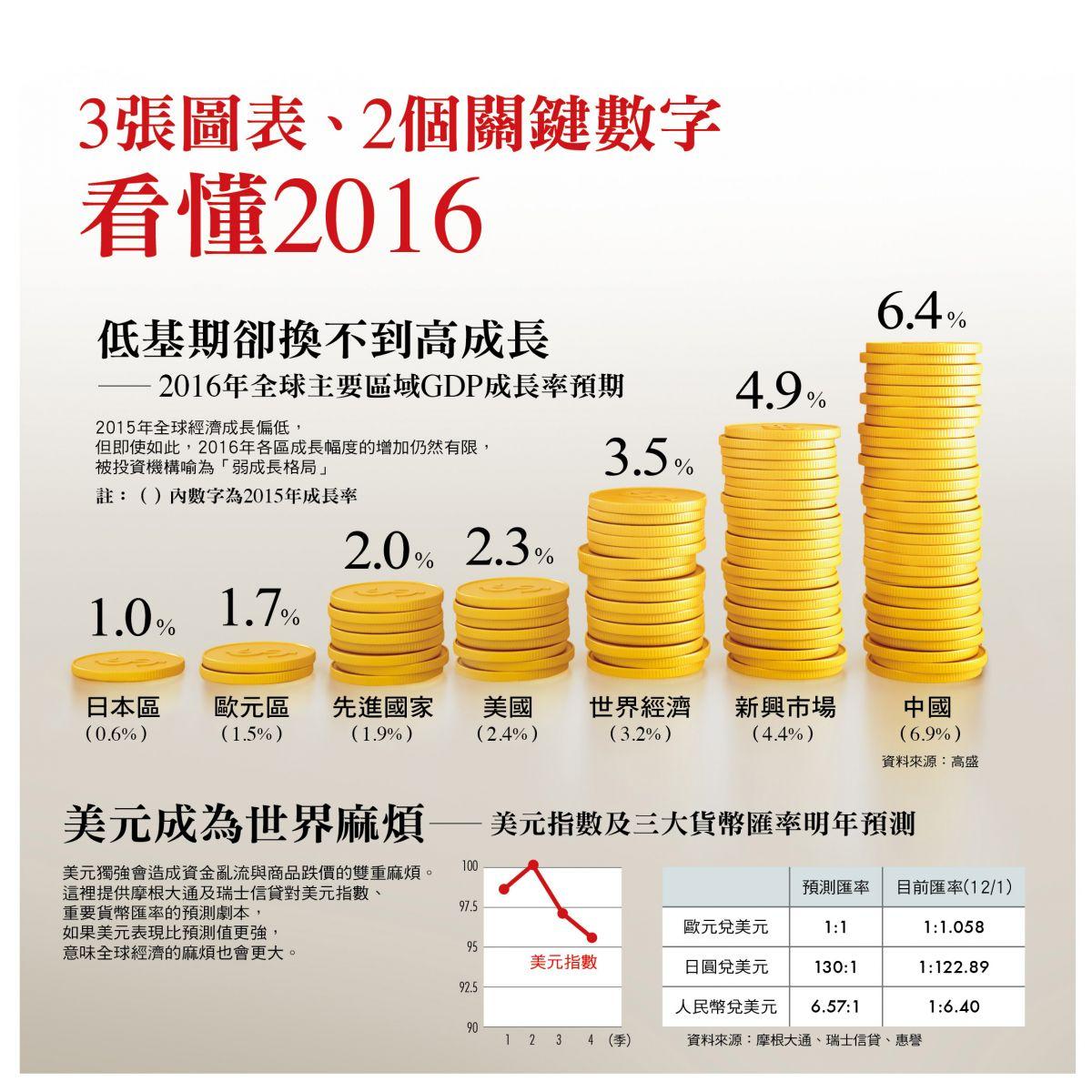 2016經濟成長