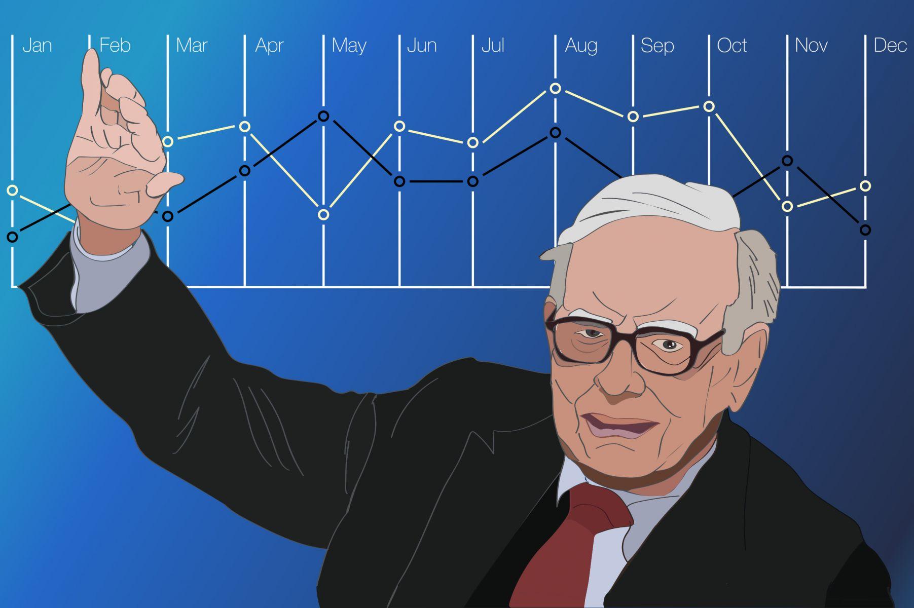 巴菲特的投資理財智慧:用長期的角度來思考投資問題
