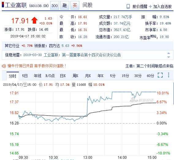 郭台銘選總統 鴻海工業富聯股價看這裡