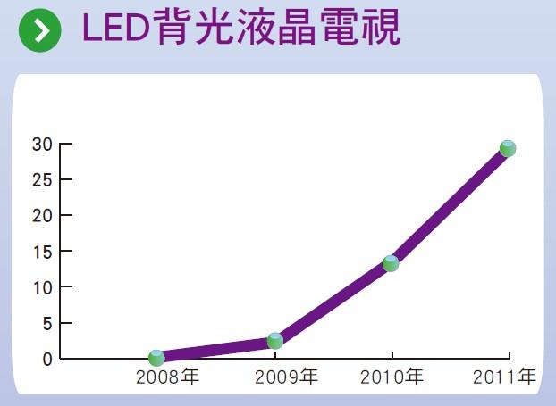 LED背光液晶電視