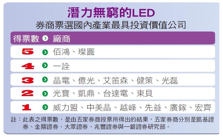 潛力無窮的LED