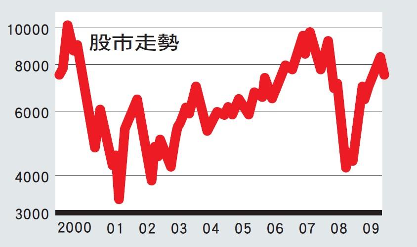台灣主要經濟指標