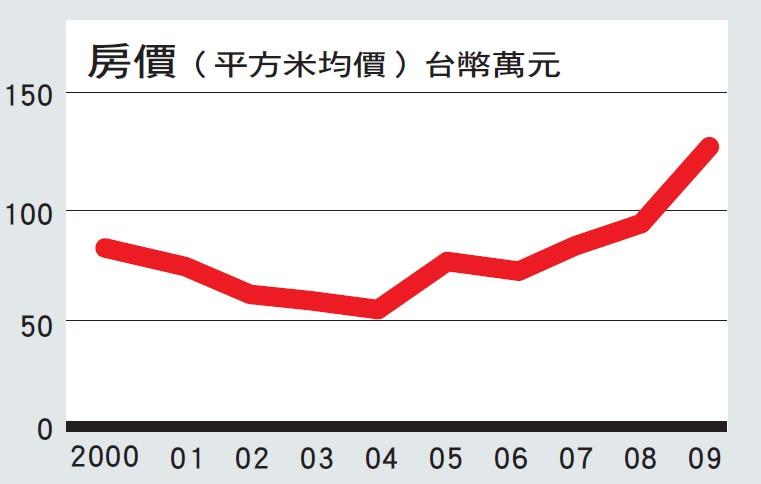 香港主要經濟指標