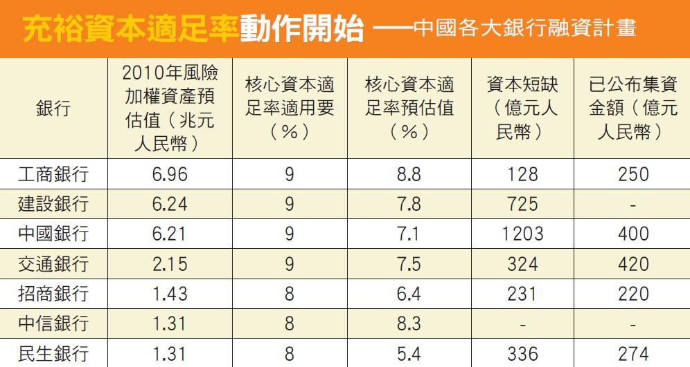 中國各大銀行融資計畫