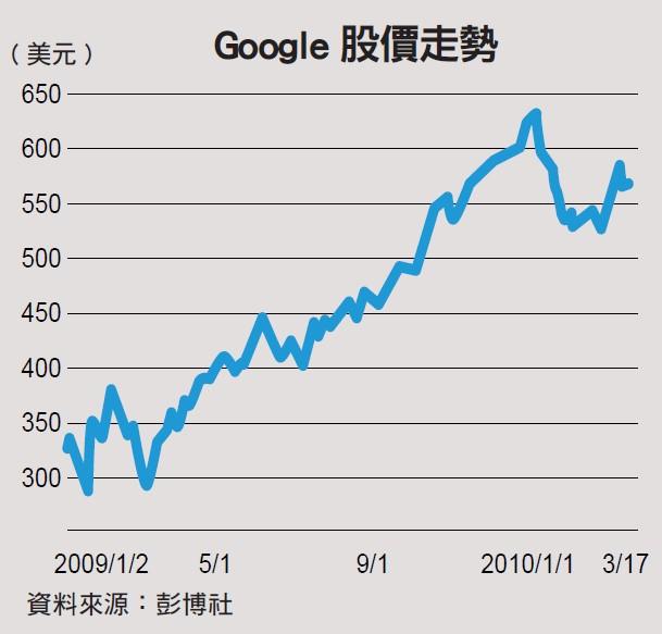 Google股價走勢