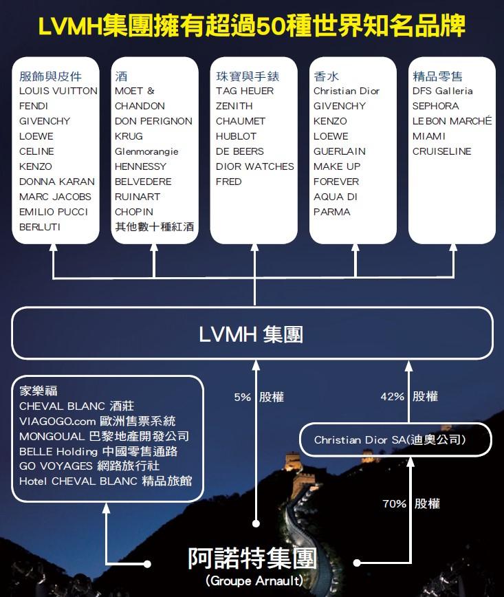 LVMH集團