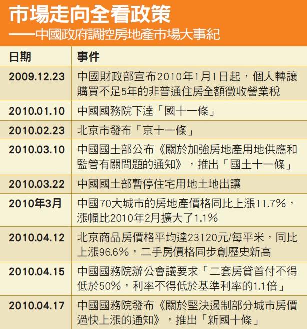 中國政府調控房地產市場大事紀