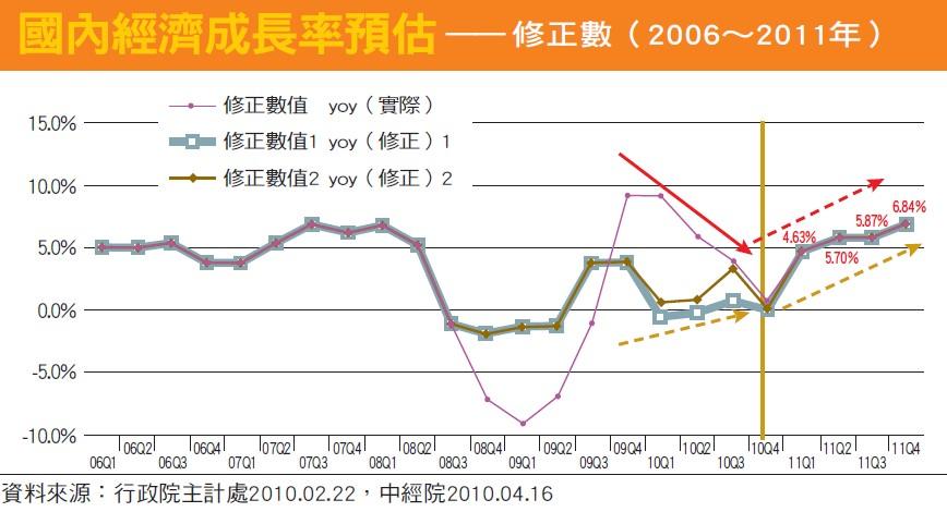 國內經濟成長率預估