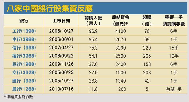 八家中國銀行股集資反應