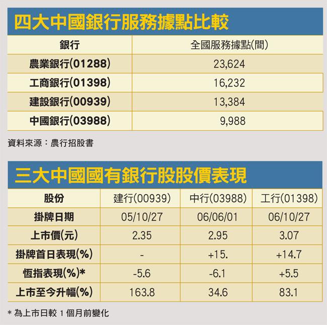 四大中國銀行服務據點比較