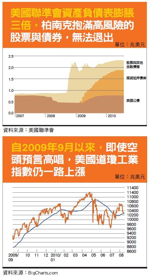 道瓊工業 指數
